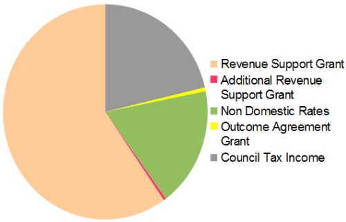 Overview sources of revenue for Wrexham Council