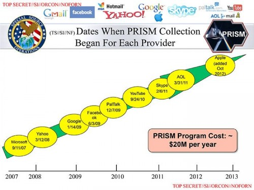 A leaked slide that shows which services became part of PRISM and when.