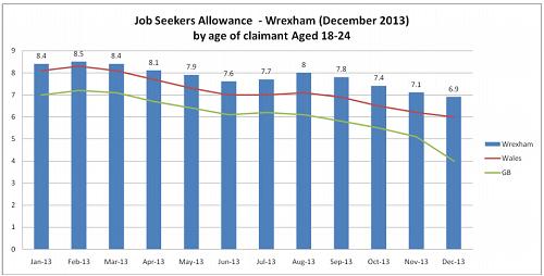 Jobseekers Wrexham
