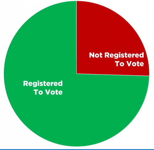 register-to-vote-pie