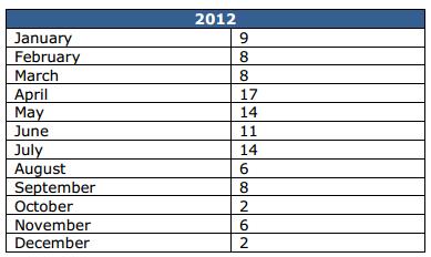Wrexham Figures 2012