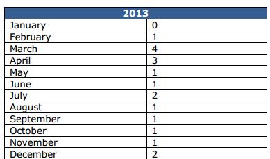 Wrexham Figures 2013