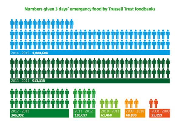 Wrexham Has Second Highest Foodbank Usage In North Wales