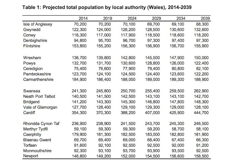 population-table